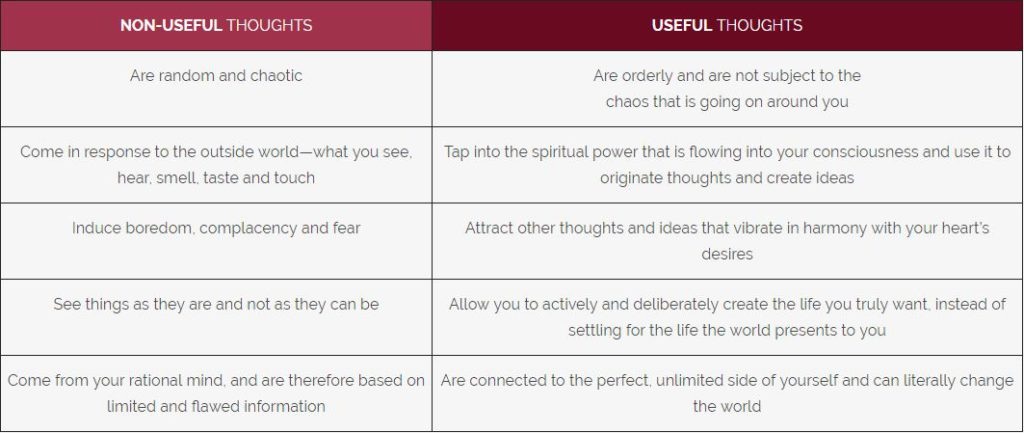 Non Useful vs. Useful Thoughts